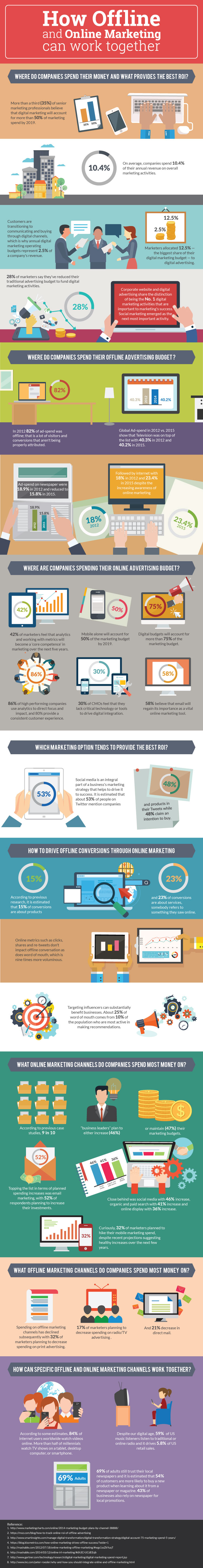 Infografik How Offline and Online Marketing Can Work Together